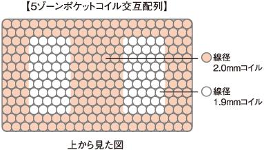 img-coil-5zone_kougo