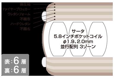 ポスチャーセレクト5.8F1P