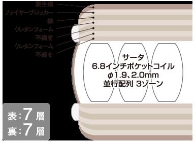 ポスチャーセレクト6.8